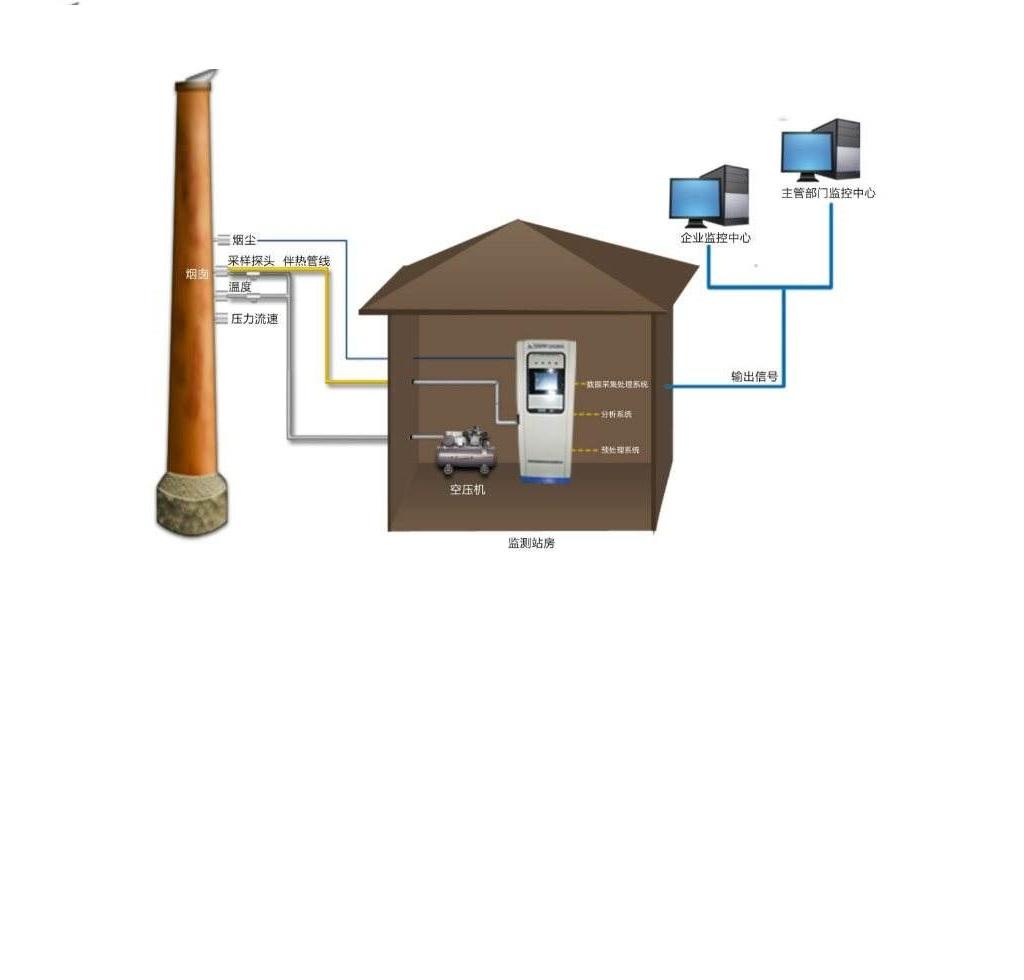 烟气在线连续监测系统(CEMS)